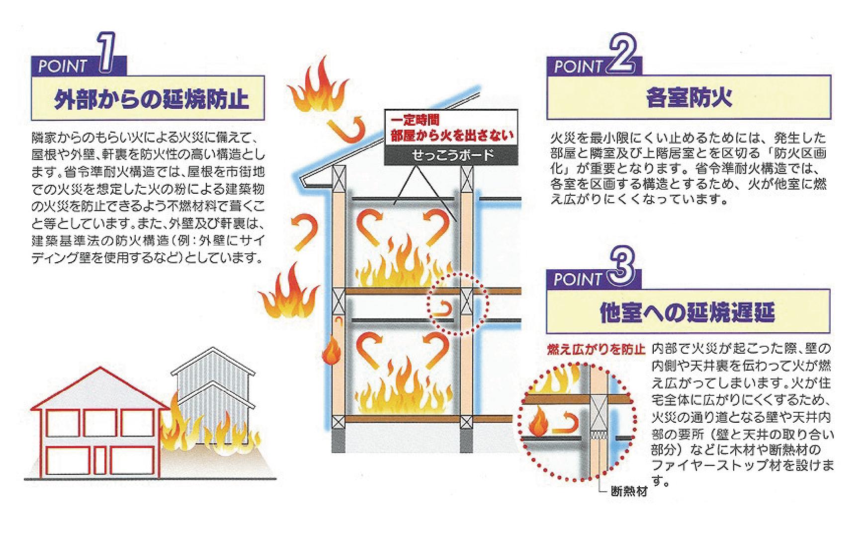 省令準耐火構造